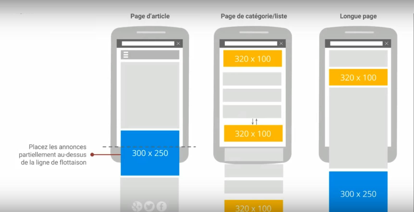 placement annonce Google Adsense